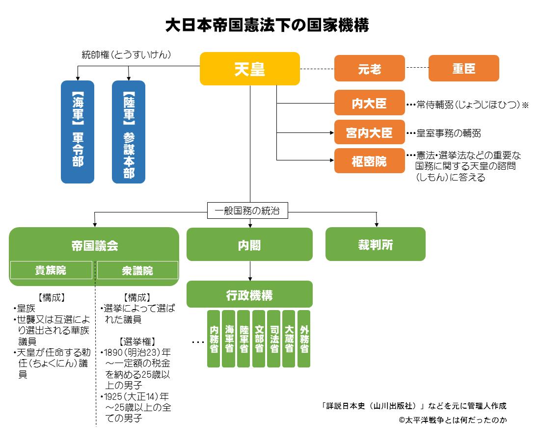 大日本帝国憲法下の国家機構