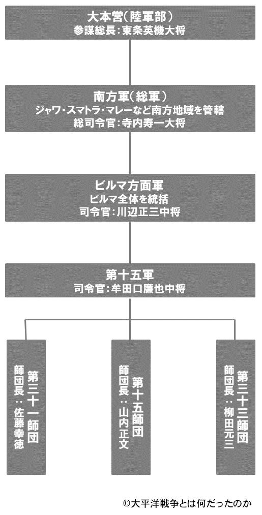 インパール作戦当時の作戦関係組織図(概要)