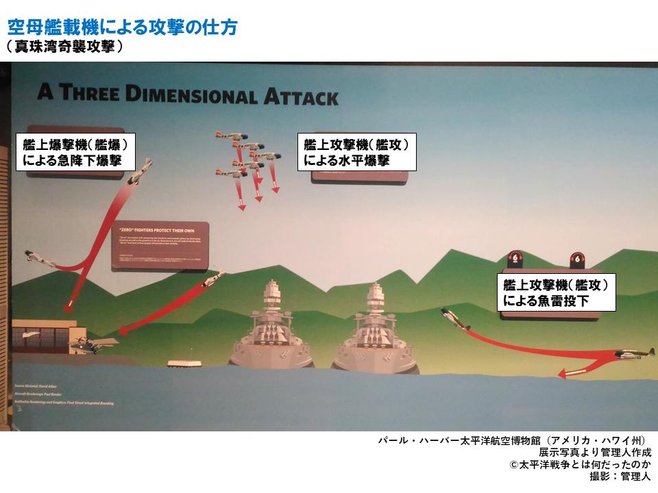 空母艦載機による攻撃の仕方